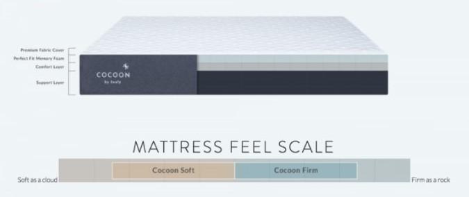 cocoon mattress firmness